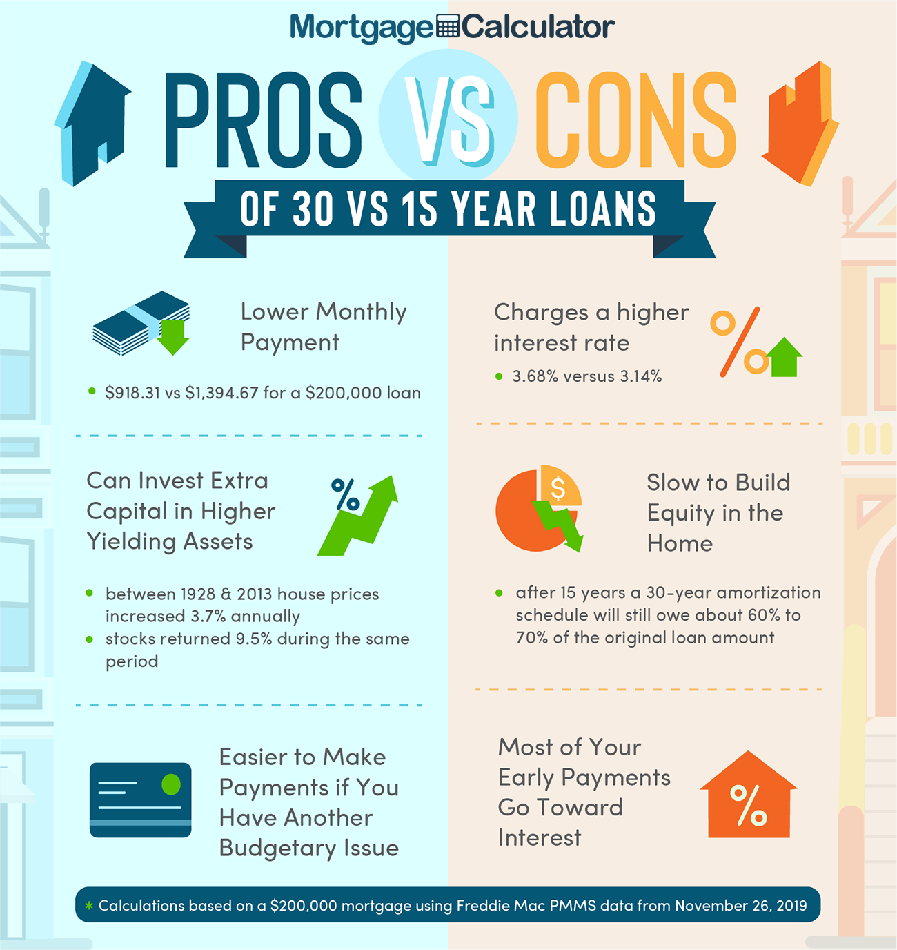 30 Year Mortgage Pros and Cons.
