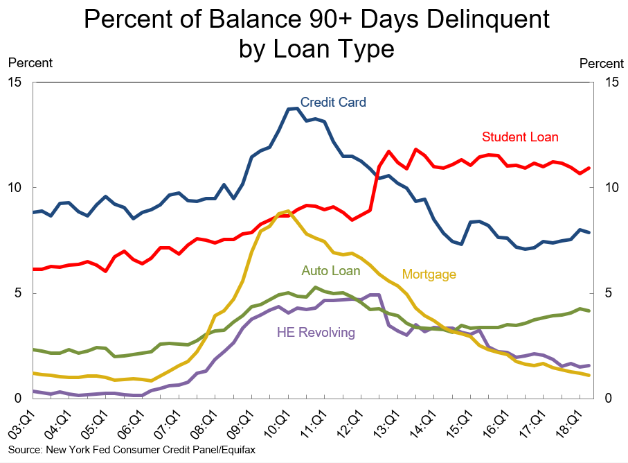 Loans 90 days delinquent.
