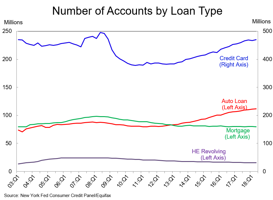Accounts by Loan Type.