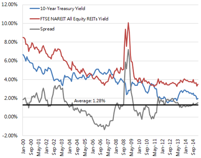 All equity yield for REITs 2000 to 2014.