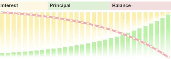 Amortization Graph.