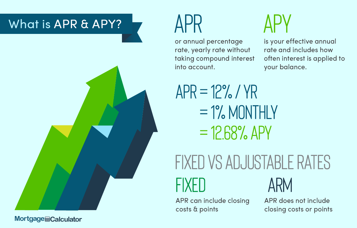 Comparing Advertised Mortgage Loan APR versus the APY Charged.