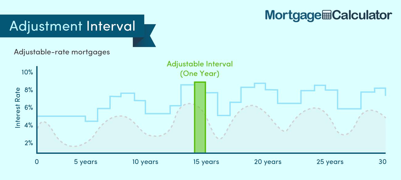Adjustable Rate Mortgage Adjustment Interval.
