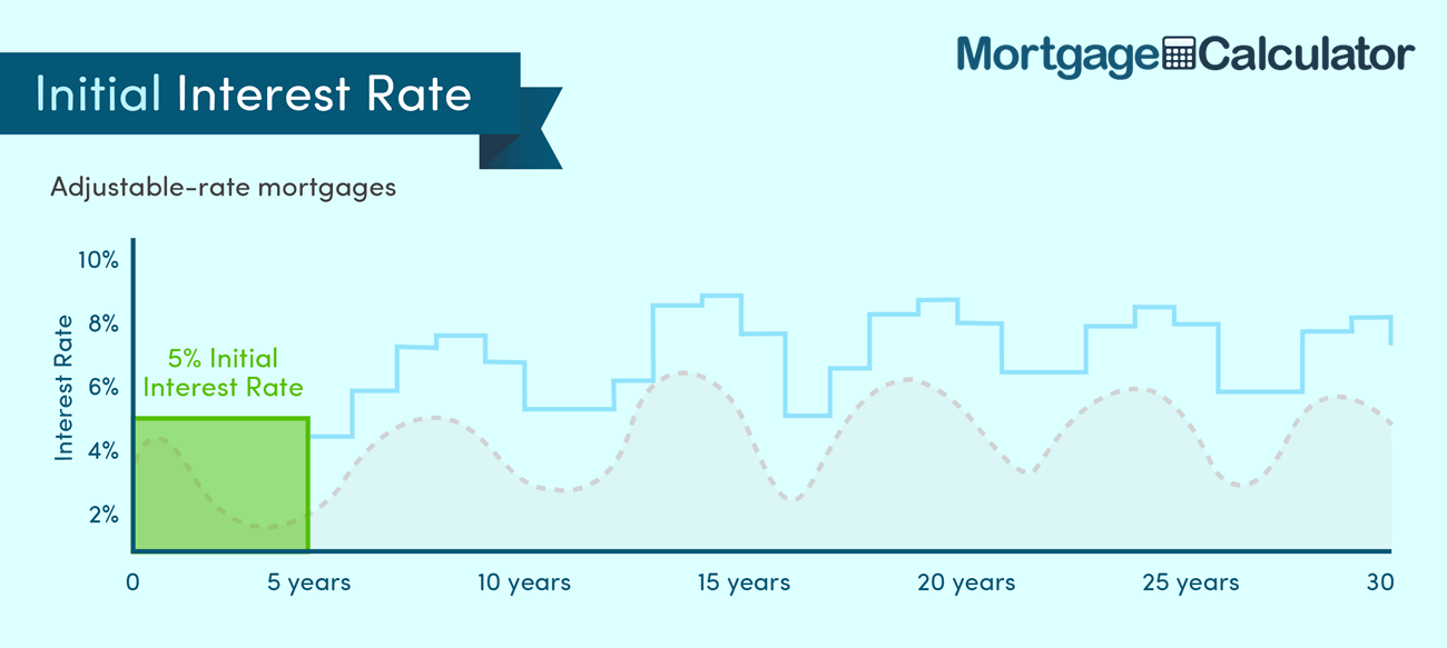 Introductory Discount or Teaser Rate on an Adjustable Rate Mortgage Loan.