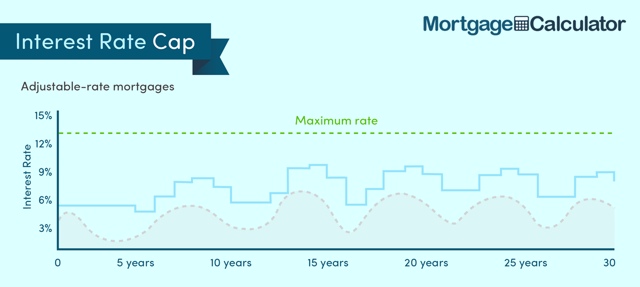 Adjustable Rate Mortgage Lifetime Rate Cap.