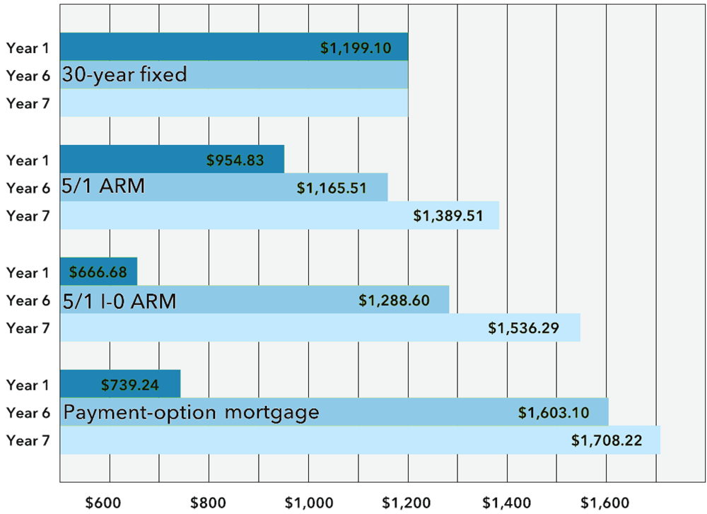 ARM payment comparisons.