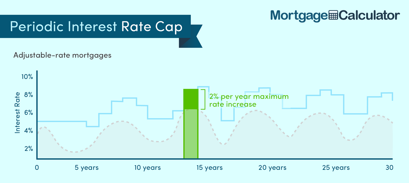 Periodic Rate Adjustment Cap on an Adjustable Rate Mortgage Loan.