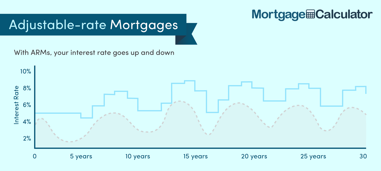 Adjustable Mortgage Rates Vary Over the Loan Term.