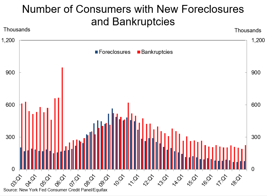 Bankruptcies vs Foreclosures.
