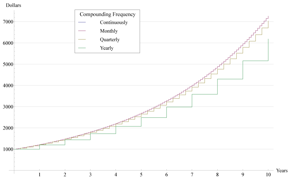Compound Interest Chart from Jelson25 on Wikipedia.