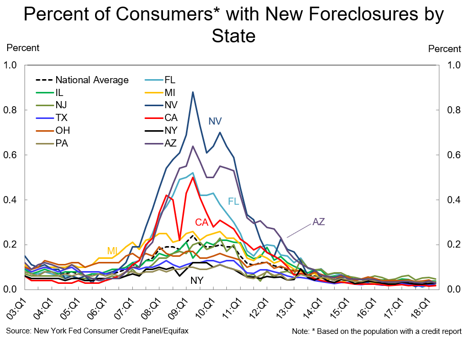 Consumers with Foreclosures.