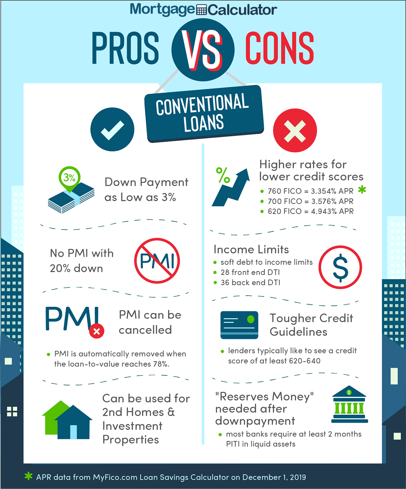 Conventional Loan Pros and Cons.