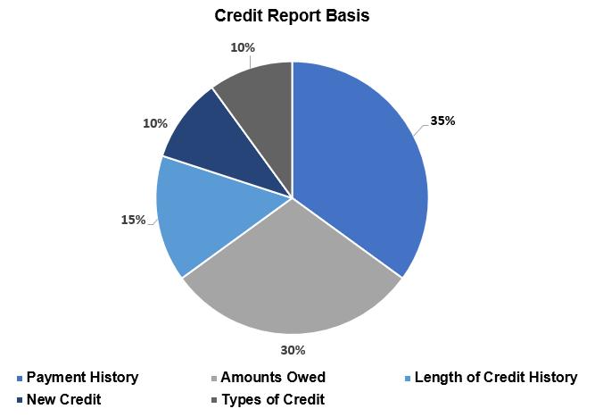 Credit report basis.