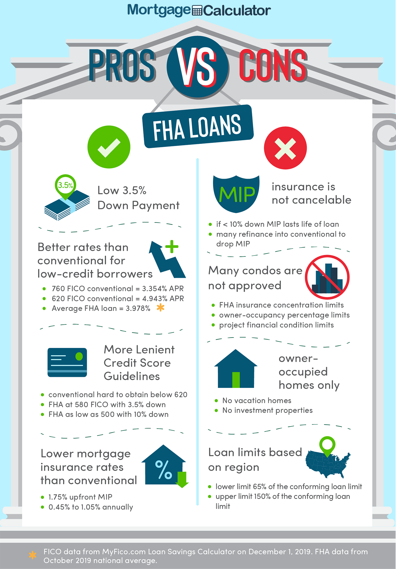 Current Fha Home Loan Rates Fha Mortgage Rates