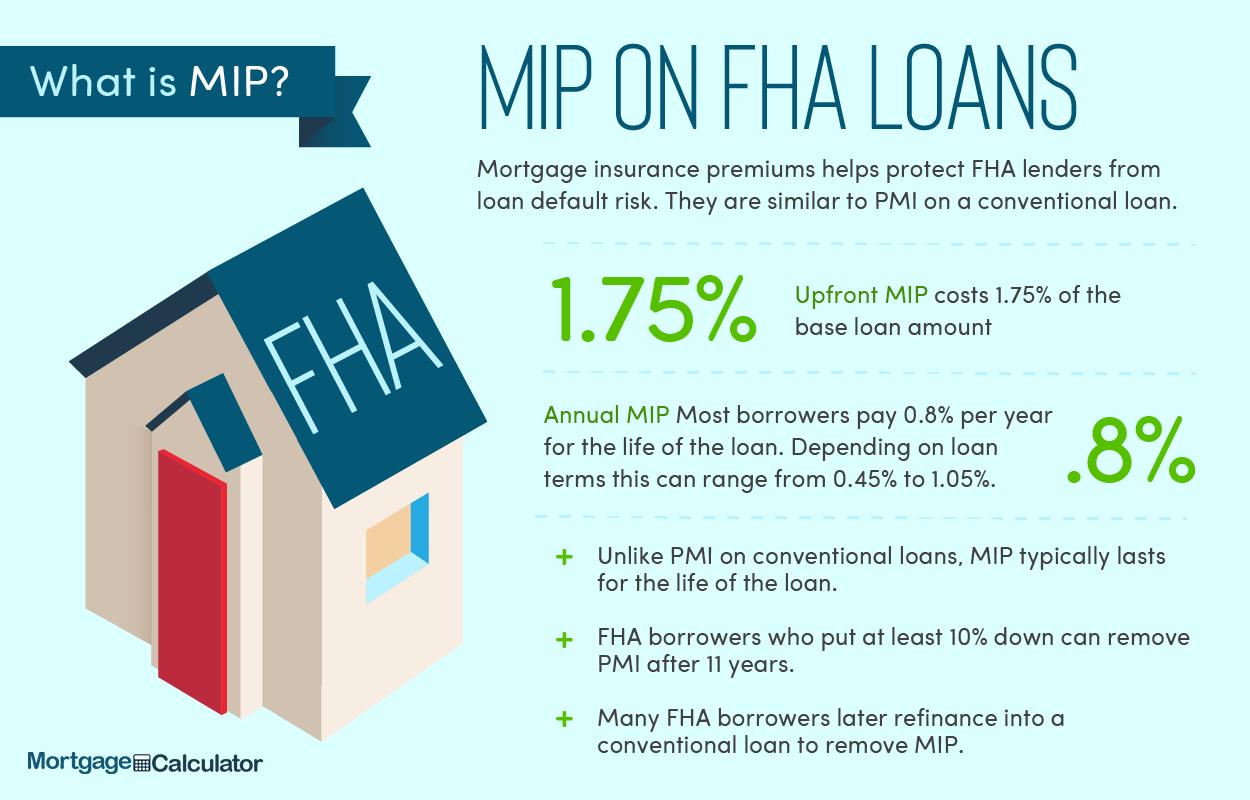 Fha Loan Calculator Fha Mortgage Rates Limits Qualification Information