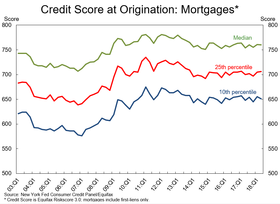 Fico Credit Score at Origination.