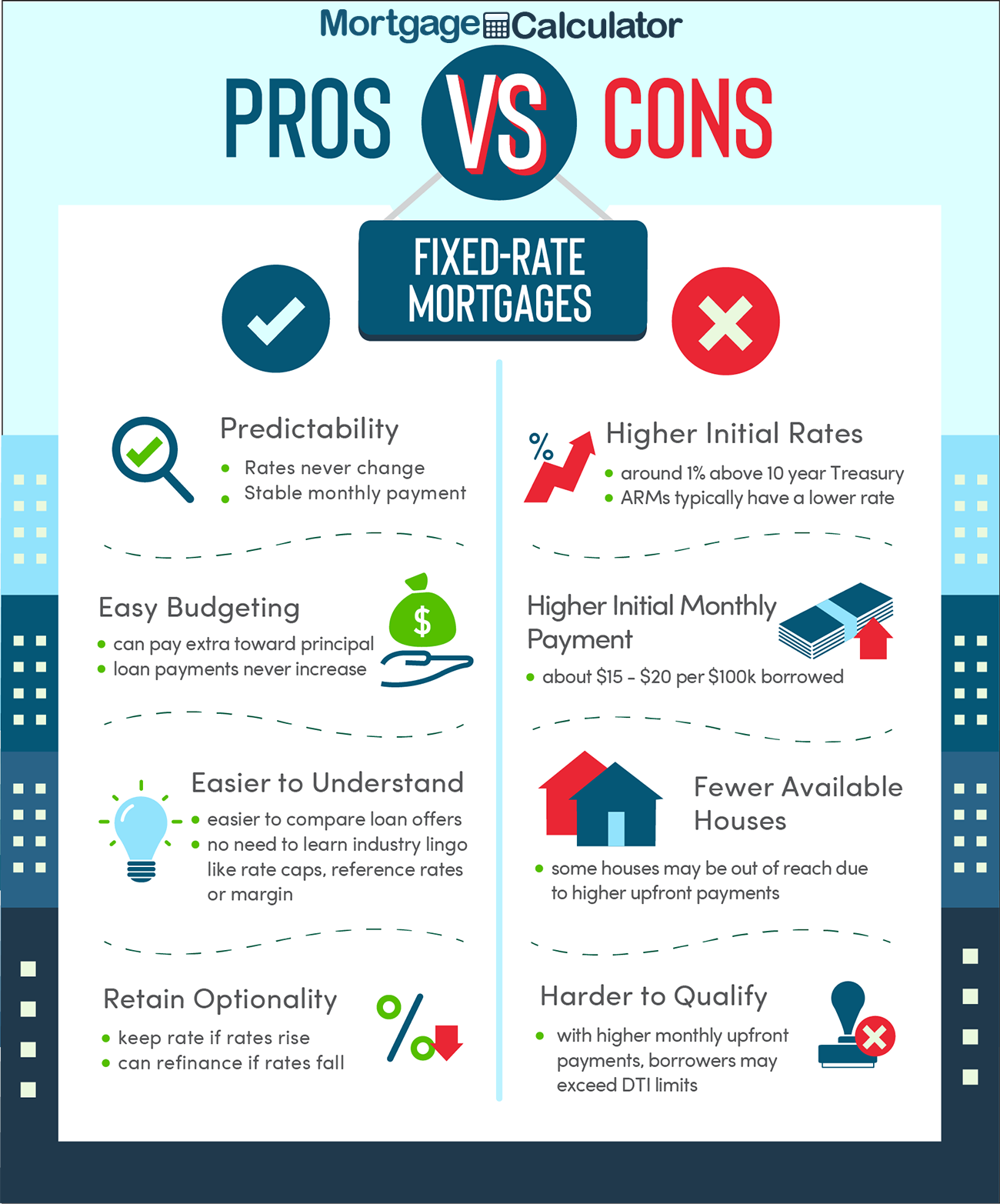 Pros and Cons of Fixed Rate Mortgages.
