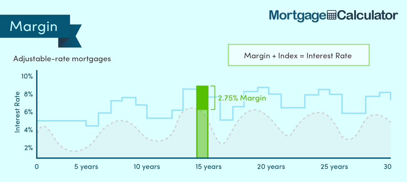 Fully Indexed Adjustable Rate Mortgage Interest Rate.