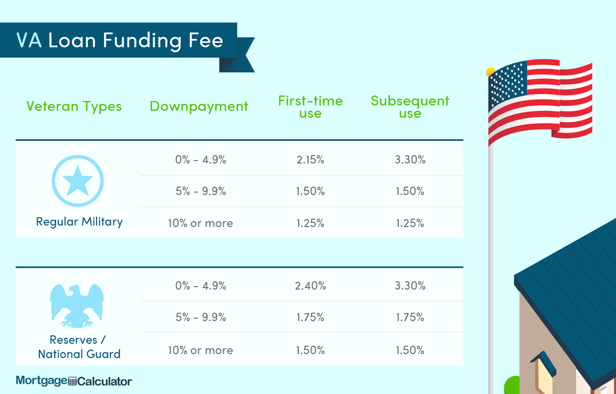 Funding Fee for VA Loans.