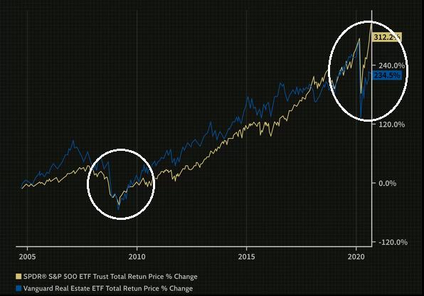 Great Recession 2008 vs Covid-19 Crisis 2020.