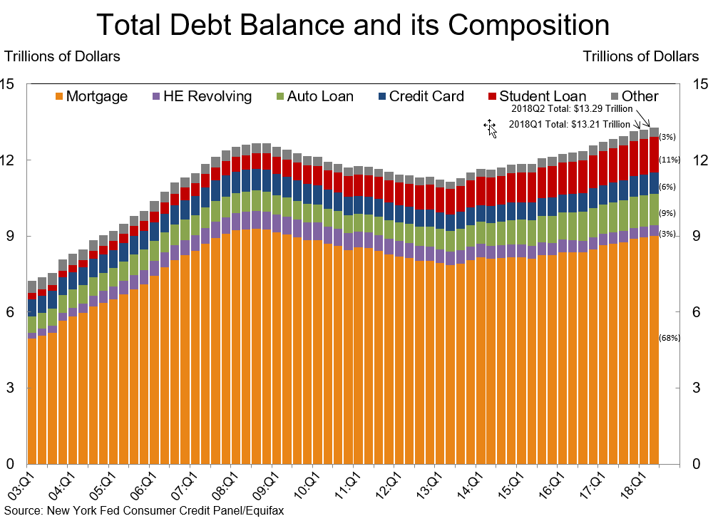 Household Debt Composition.