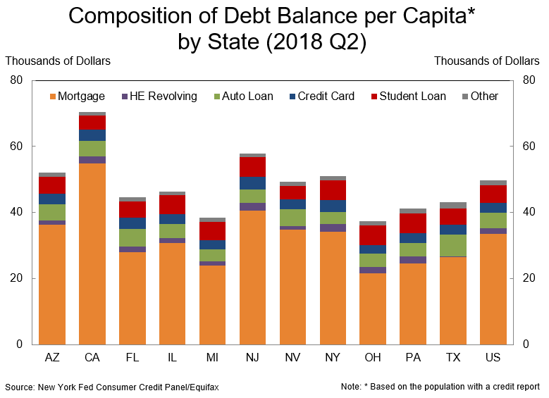 Household Debt Per Capita.