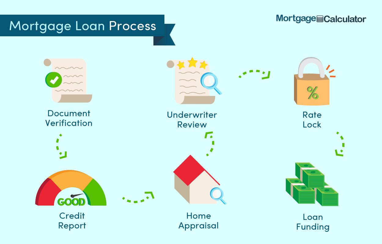 Mortgage Loan Process.