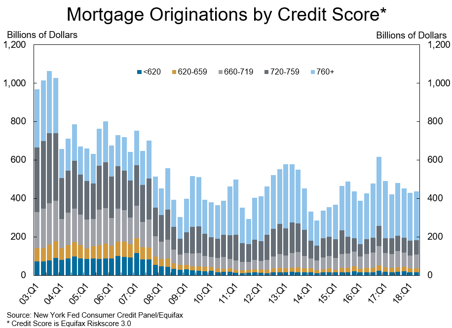 Mortgage Originations by Fico Credit Score.