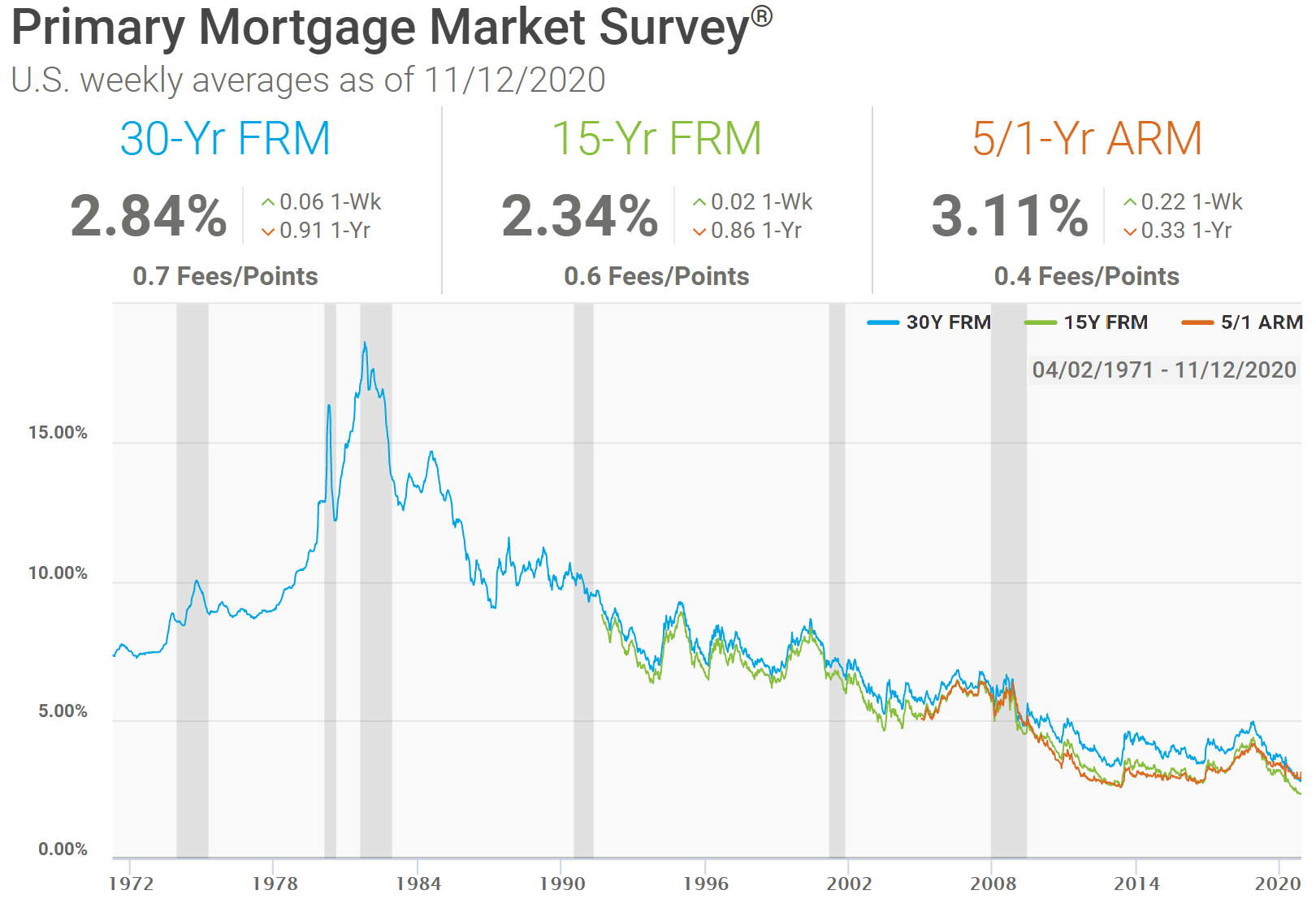 historical mortgage rate data.