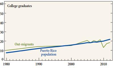 Puerto Rico College Graduates Graph.