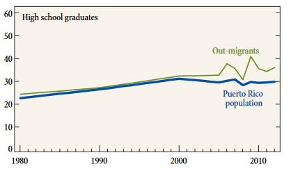 Puerto Rico High School Graduates Graph.