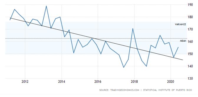 Puerto Rico House Price Index 2010 to 2020.