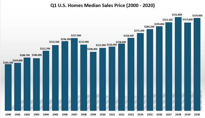 Q1 US home median sales price 2000-2020.