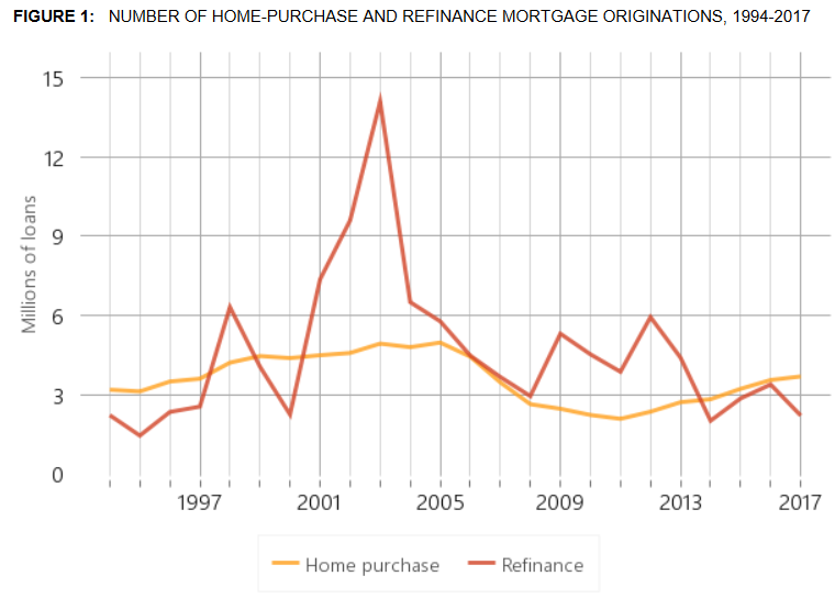 Home Refinancing Boom of Early 2000s.