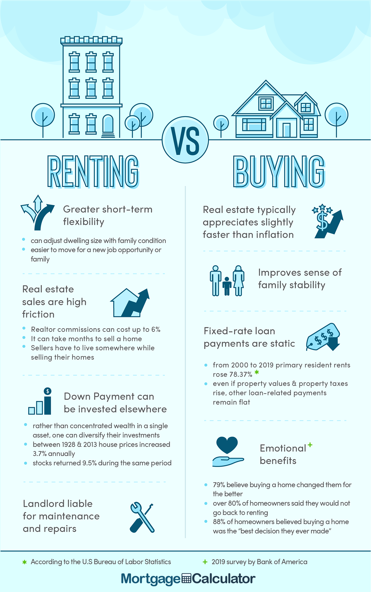 Renting vs Buying a Home.