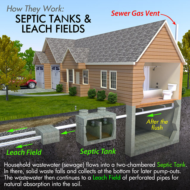 How Septic Tanks Work.
