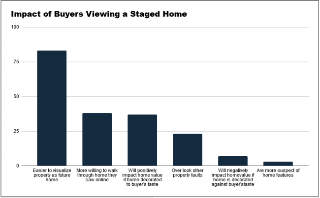 The impact of staging a home on prospective buyers.