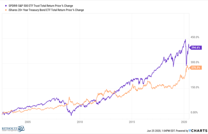 Total returns for S&P 500 and treasury bond etf.