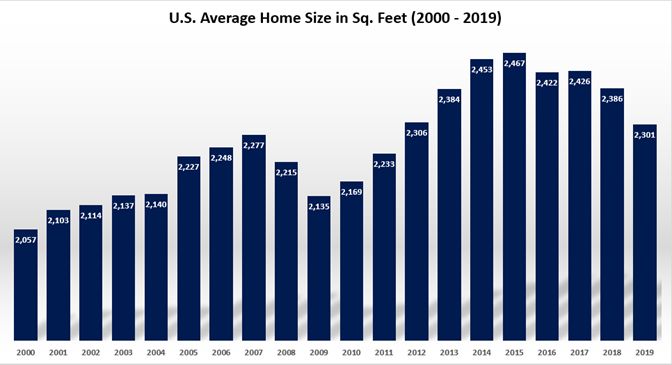US average home size in square feet.