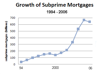 the sub prime mortgage crisis of america Dynamics of the us housing market — momentum and reversion (wilcox, 2008)[ 79]  of this period was the brief collapse in subprime loan securitization in.