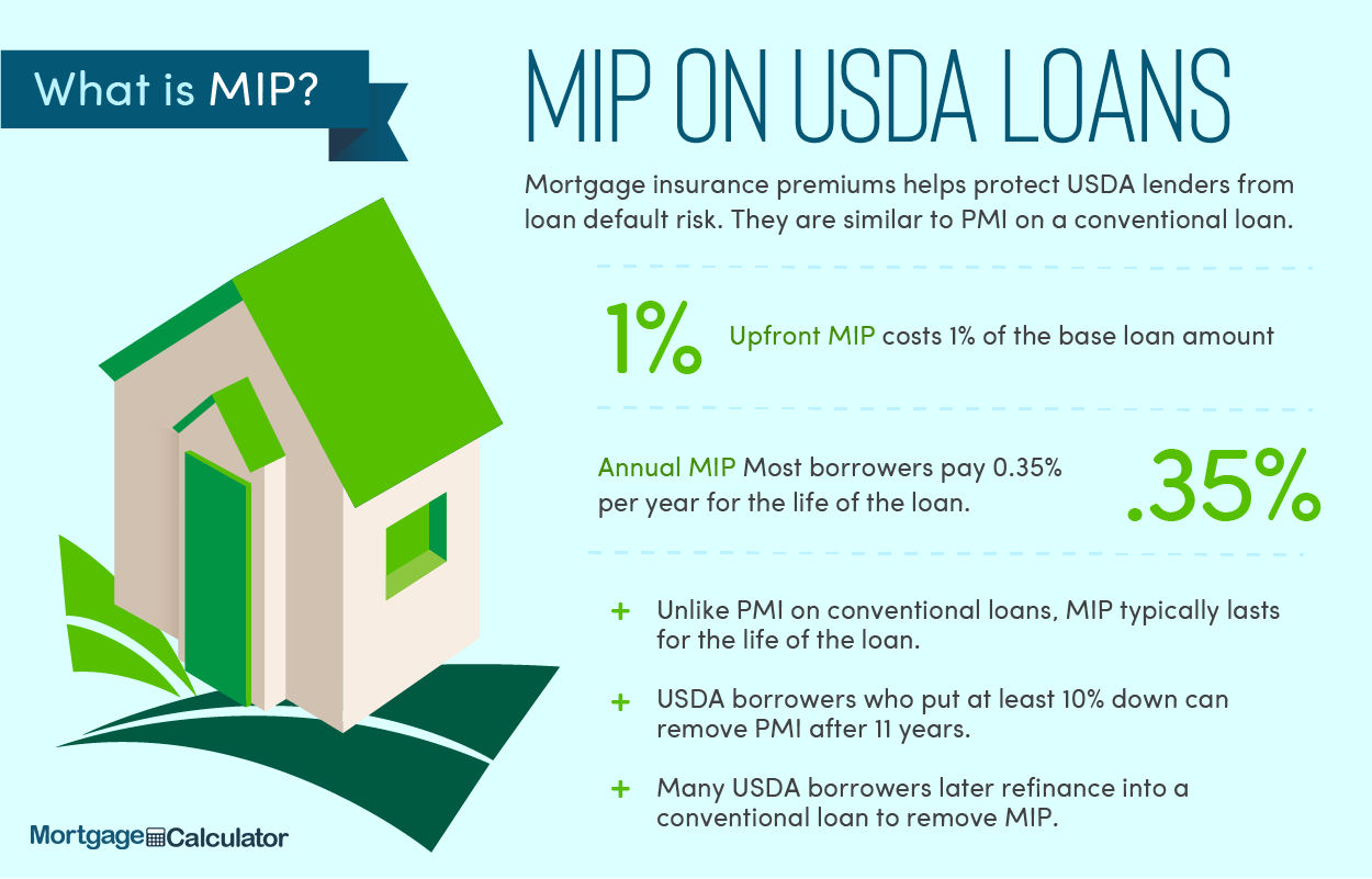 USDA Mortgage Insurance Premium.