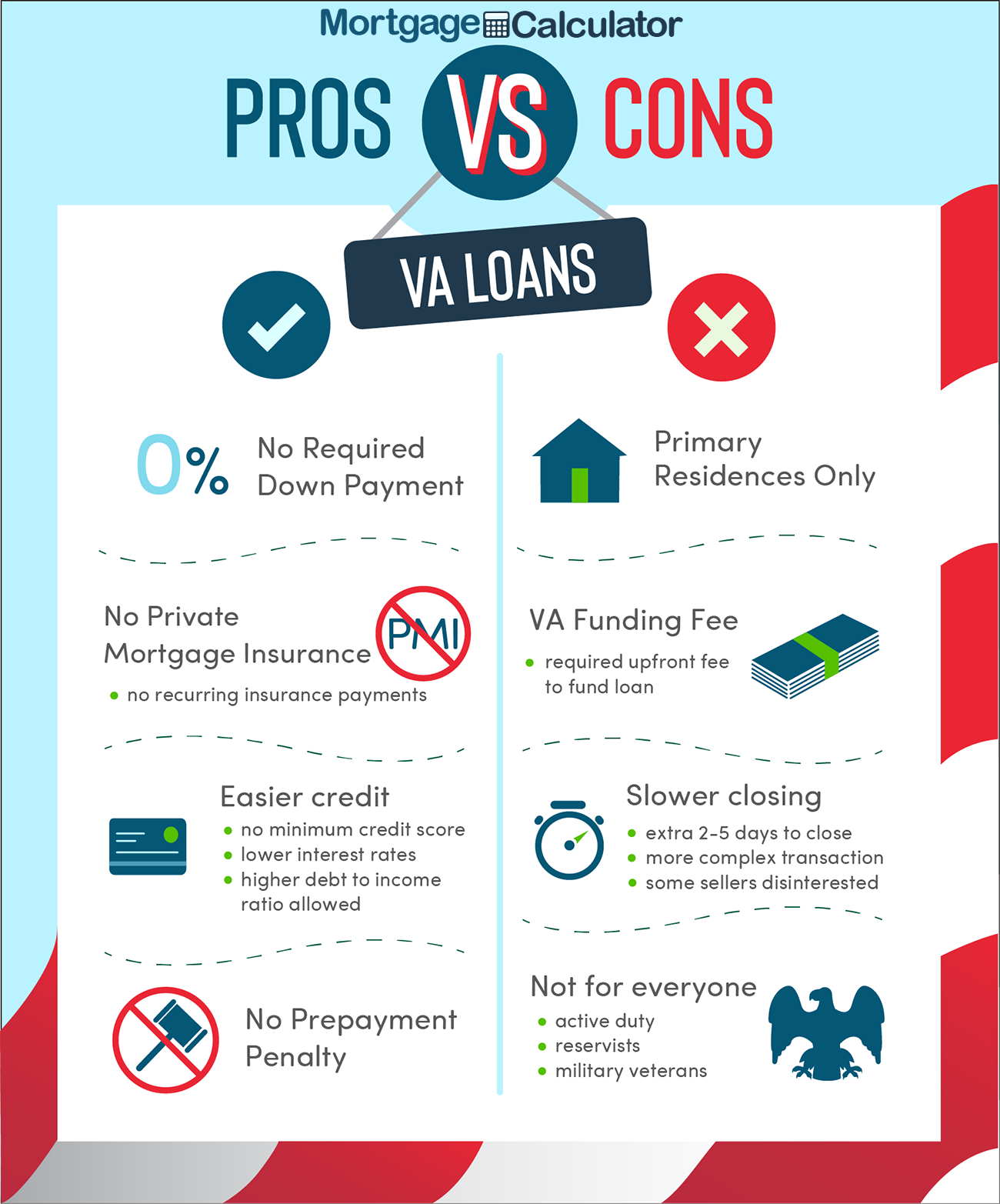 VA Loan Pros and Cons.